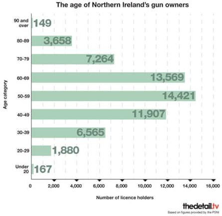 Gun Graphic age