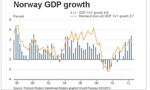 Norwegian GDP