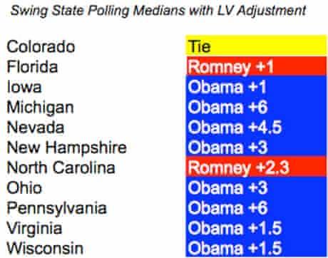 Median polling in swing states, 2012