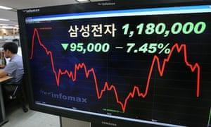 Samsung share price
