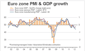 Eurozone PMI vs GDP growth