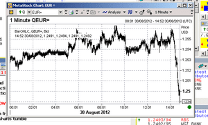 Euro vs dollar, 29 August 2012