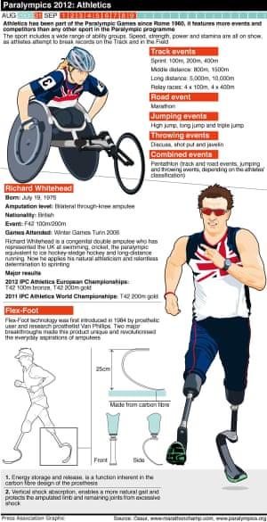 Paralympics Athletics