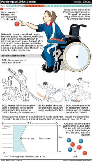 Paralympics Boccia