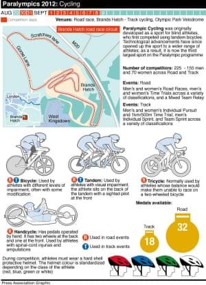 Paralympics Cycling