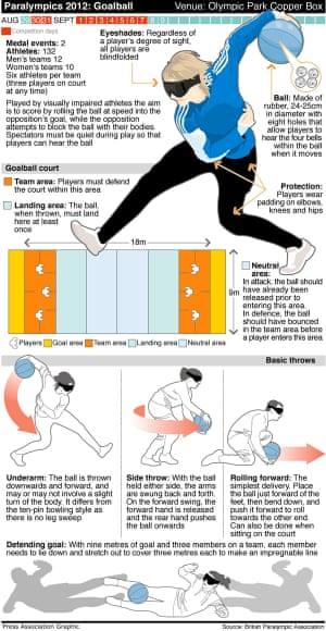 Paralympics Goalball