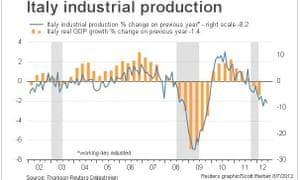 Italian industrial production vs GDP