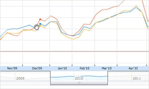 Zoom tool on Google Finance