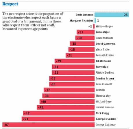 Politicians' respect scores