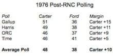 1976 polling data