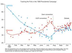 Poll tracking data 1976