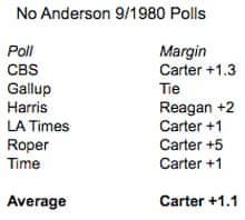1980 polls
