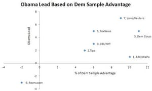Obama's lead by party ID