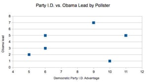 Obama lead v party ID