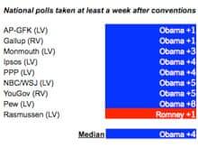 National polls, 2012