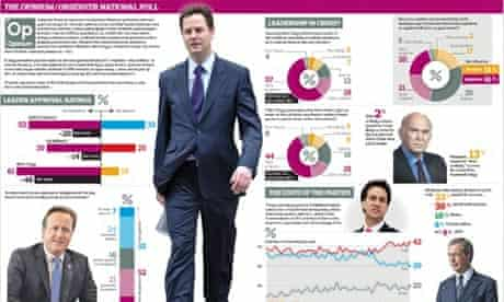 Opinium/Observer National Poll graphic