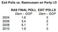 Exit polls v Rasmussen