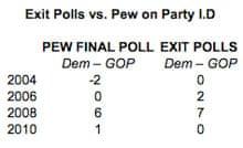Exit polls v Pew