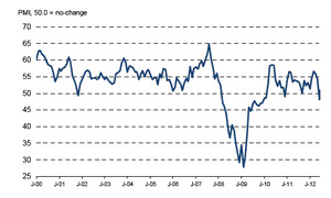 UK construction PMI up to August 2012.