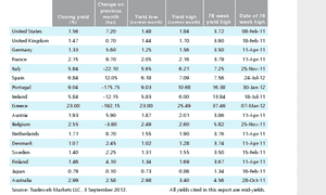 Sovereign bond yields at August 2012