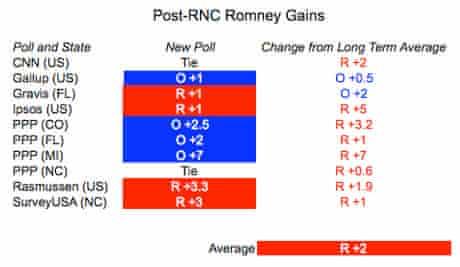 Romney bounce post RNC