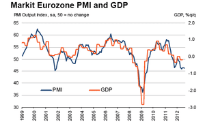 Eurozone PMI vs GDP, to August 2012