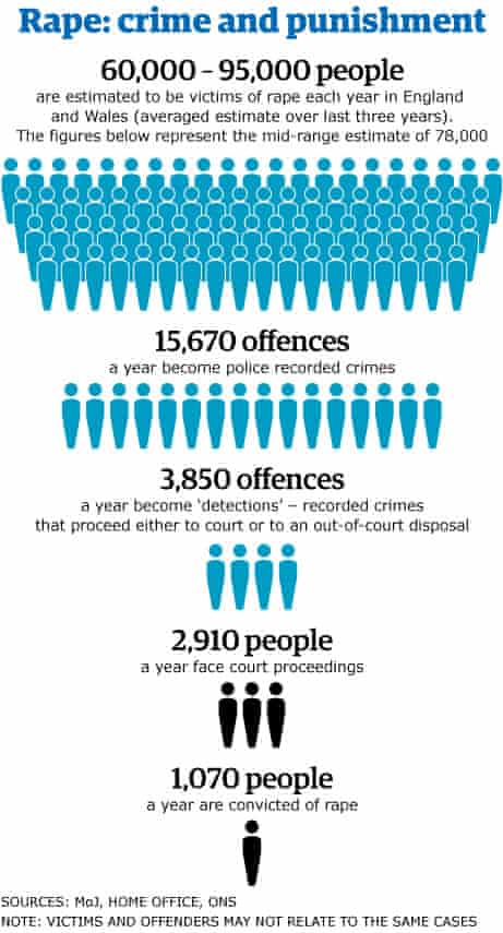 Rape crime punishment