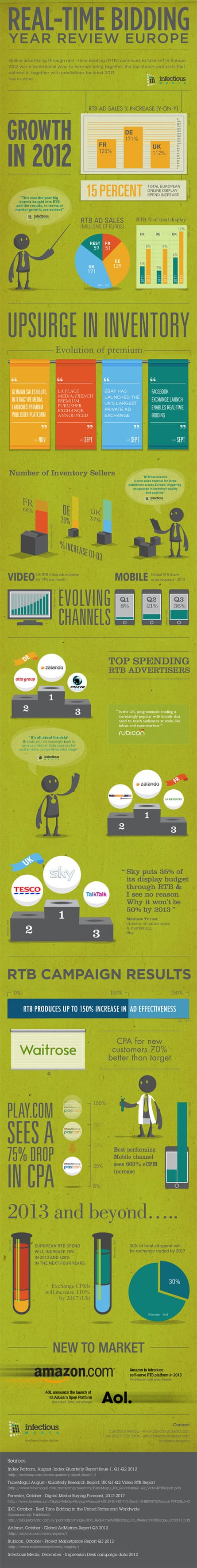 infographic real time bidding 2012 summary