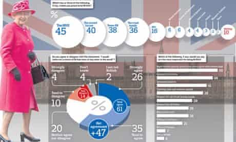 British Future poll graphic
