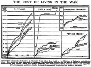 Guardian Graphic history: 1941 wartime cost of living