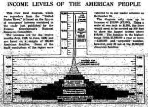 Guardian Graphic history: 1938: US income