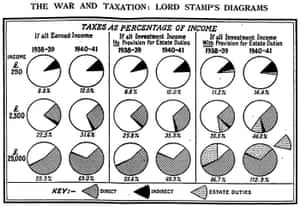 Guardian Graphic history: 1940 tax