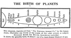 Guardian Graphic history: 1936: planets