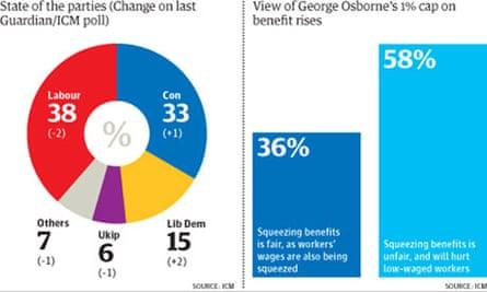 Guardian ICM poll January 2013