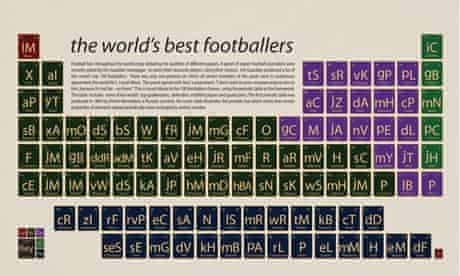 The world's best footballers periodic table