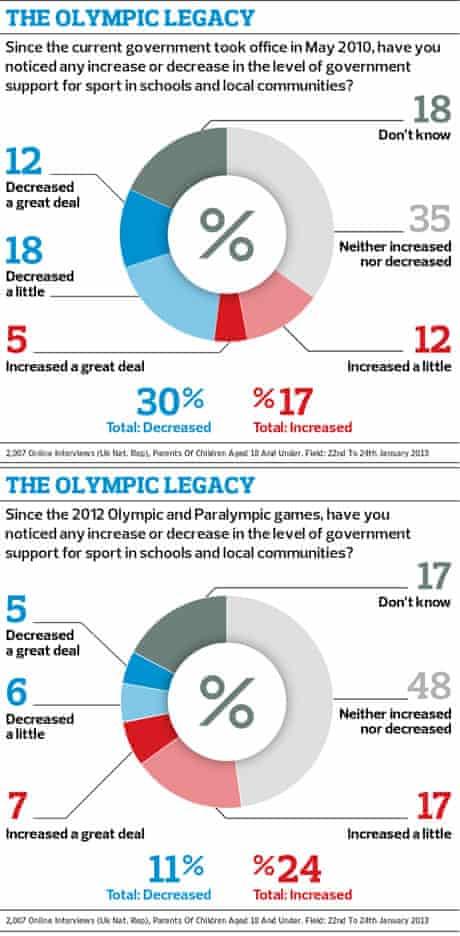 Opinium Olympic graphics 2