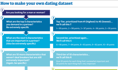 dating on- line data a 4- a)