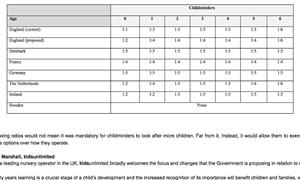 Childminder childcare ratios
