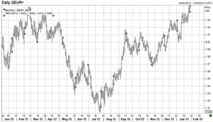 Euro vs dollar, 2012 to January 28 2013