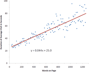 Graph of reader attention spans