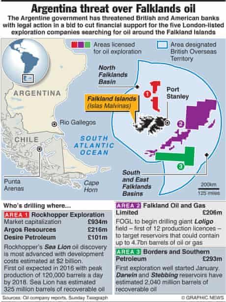 Falkland oil exploration