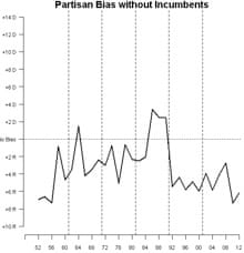 Partisan bias