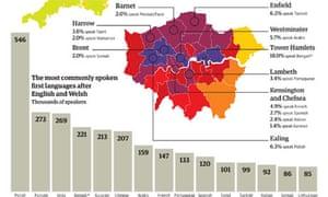 Census 2011 graphic