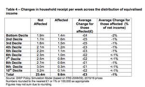 Impact of welfare benefits uprating bill