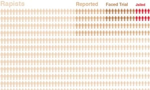 Falsely accused of rape graphic