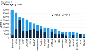 LTRO borrowing by bank