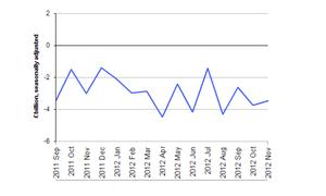 UK trade balance, to November 2012