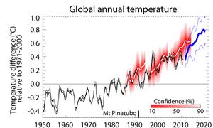 Met Office's global annual temperature decadal forecast. Dec 2011
