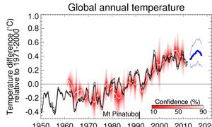 Met Office's global annual temperature decadal forecast, Dec 2012