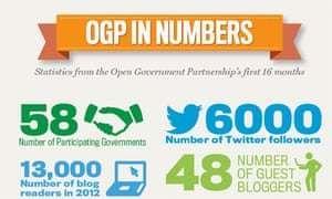 OGP in numbers